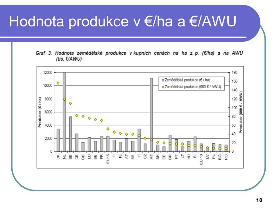 Hodnota produkce v €/ha a €/AWU