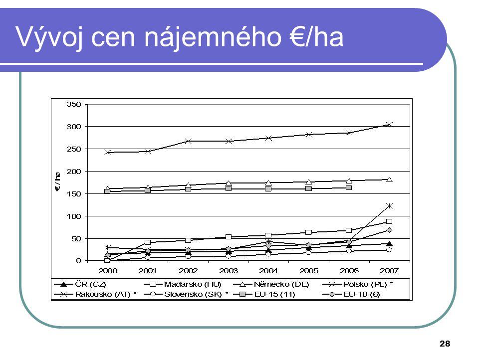 Vývoj cen nájemného €/ha