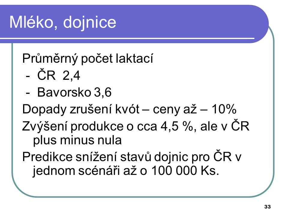 Mléko, dojnice Průměrný počet laktací - ČR 2,4 - Bavorsko 3,6
