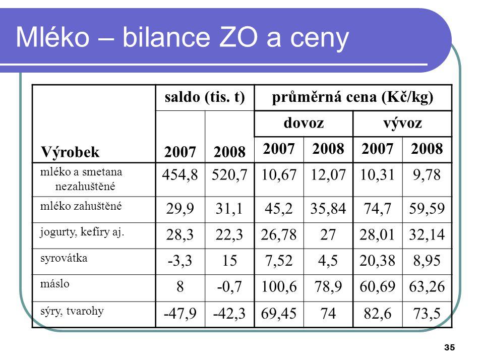 Mléko – bilance ZO a ceny