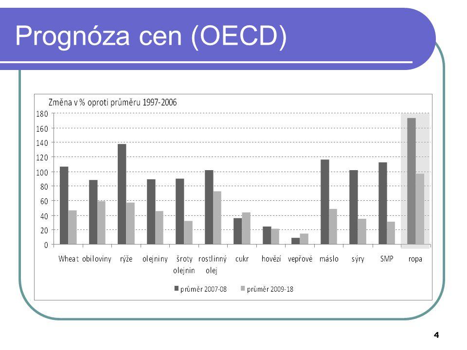 Prognóza cen (OECD)