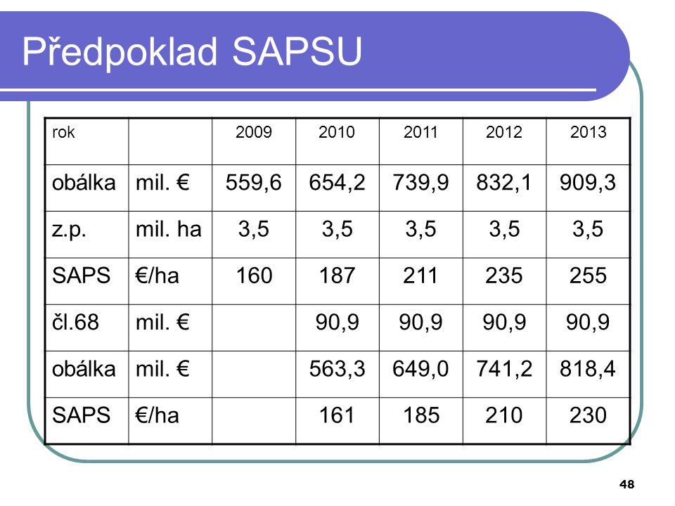 Předpoklad SAPSU obálka mil. € 559,6 654,2 739,9 832,1 909,3 z.p.