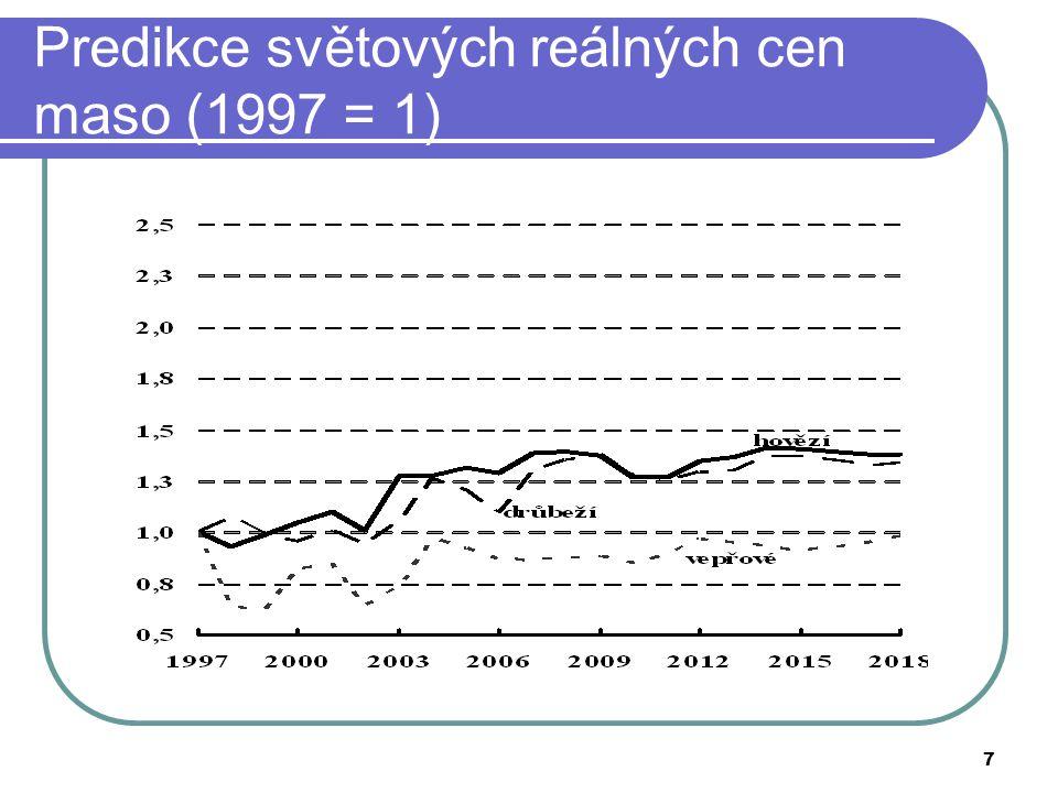 Predikce světových reálných cen maso (1997 = 1)