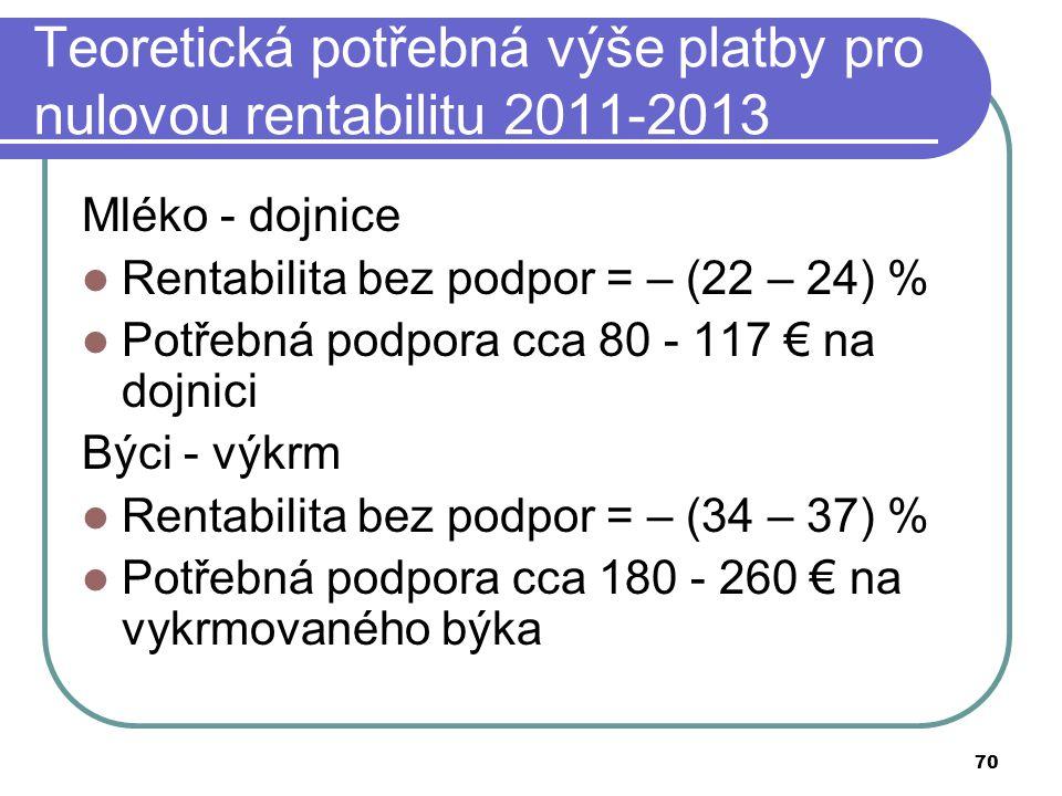 Teoretická potřebná výše platby pro nulovou rentabilitu 2011-2013