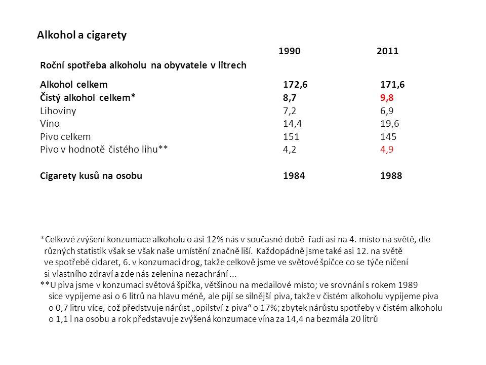 Alkohol a cigarety 1990. 2011. Roční spotřeba alkoholu na obyvatele v litrech. Alkohol celkem 172,6 171,6.