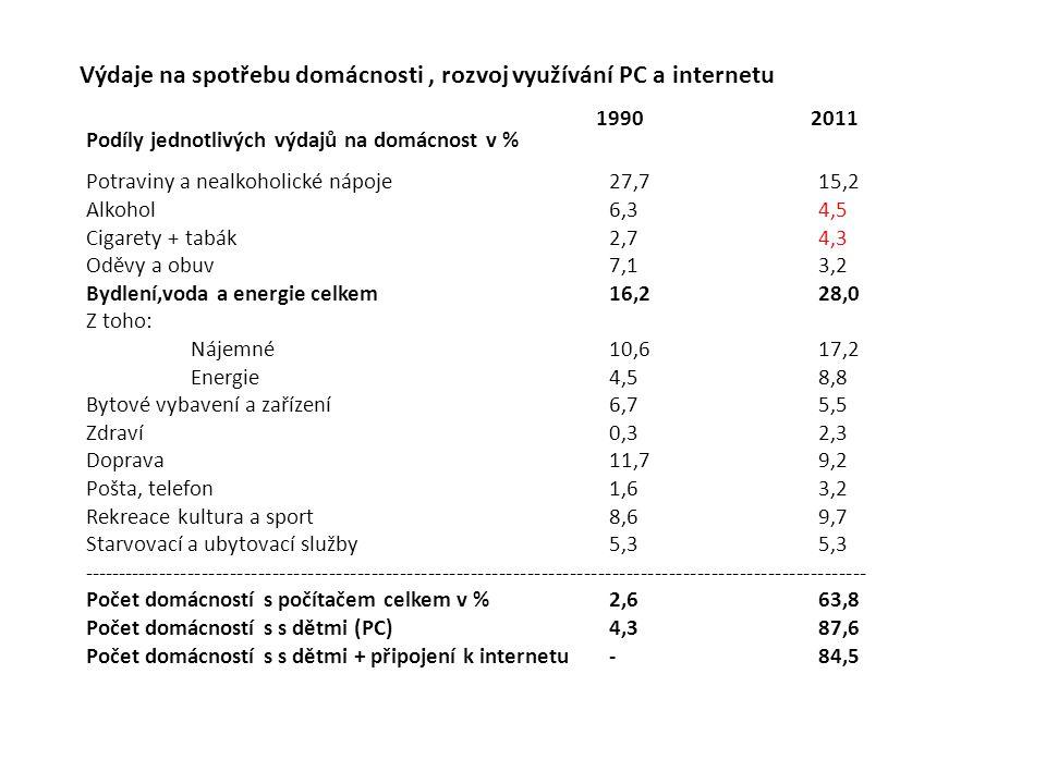 Výdaje na spotřebu domácnosti , rozvoj využívání PC a internetu
