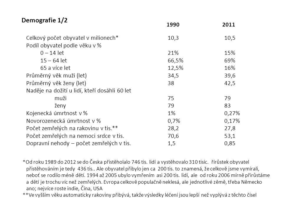 Demografie 1/2 1990 2011 Celkový počet obyvatel v milionech* 10,3 10,5