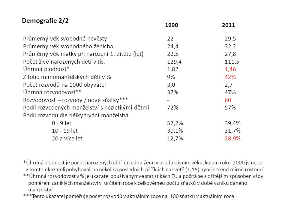 Demografie 2/2 1990 2011 Průměrný věk svobodné nevěsty 22 29,5