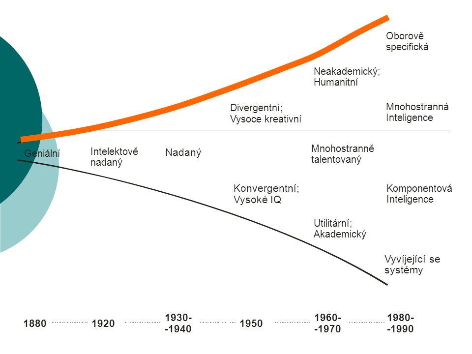 Nadaný Konvergentní; Vysoké IQ Vyvíjející se systémy 1930- 1960- 1980-