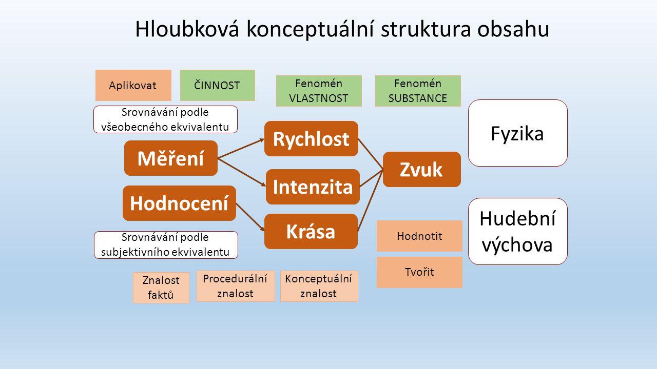 Hloubková konceptuální struktura obsahu
