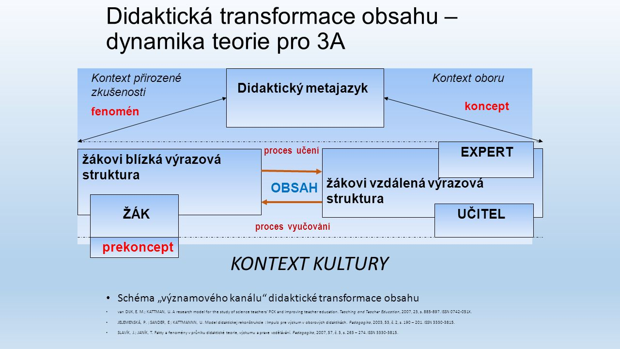Didaktická transformace obsahu – dynamika teorie pro 3A