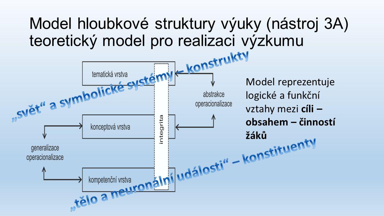Model hloubkové struktury výuky (nástroj 3A) teoretický model pro realizaci výzkumu