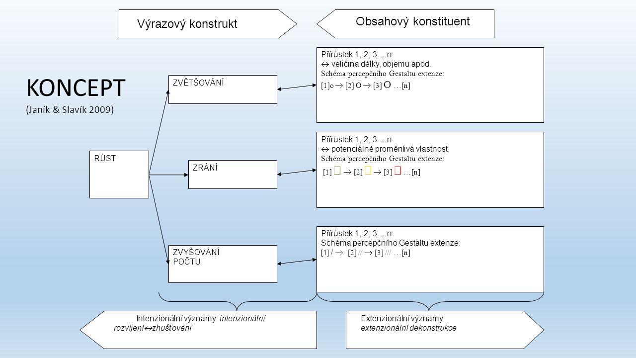 KONCEPT Obsahový konstituent Výrazový konstrukt (Janík & Slavík 2009)