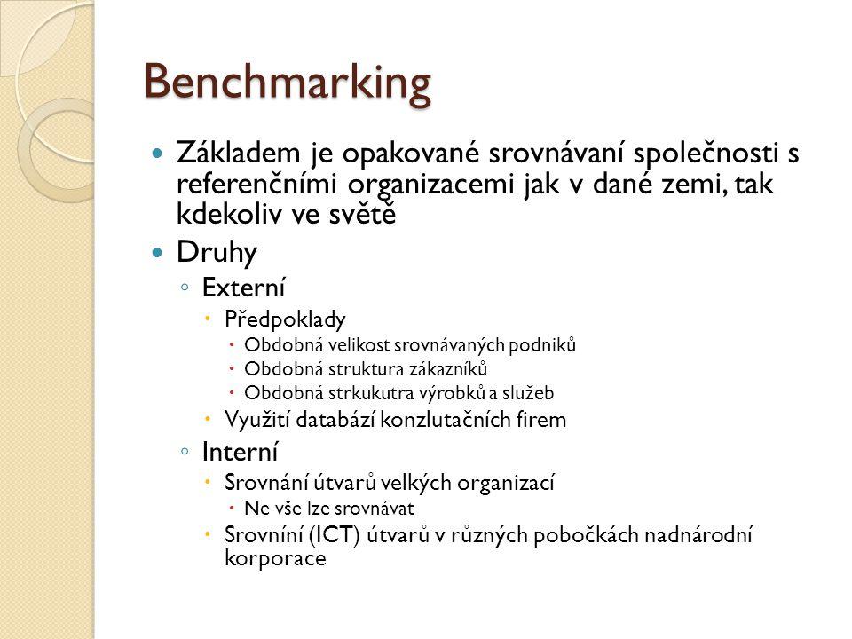 Benchmarking Základem je opakované srovnávaní společnosti s referenčními organizacemi jak v dané zemi, tak kdekoliv ve světě.