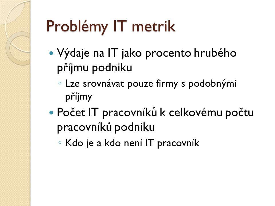 Problémy IT metrik Výdaje na IT jako procento hrubého příjmu podniku