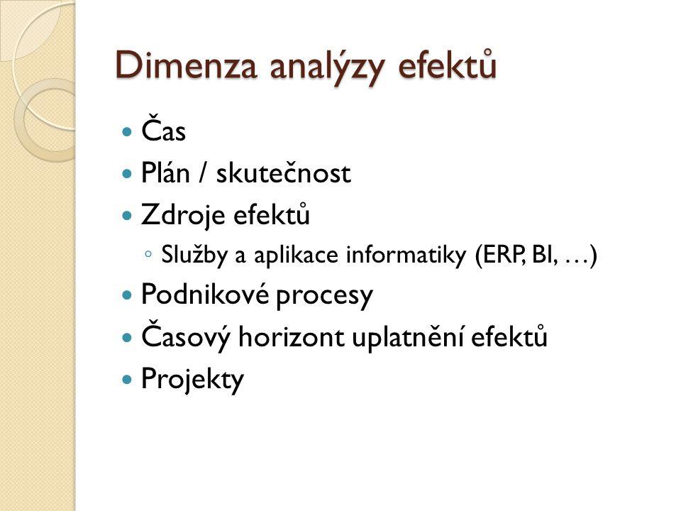 Dimenza analýzy efektů