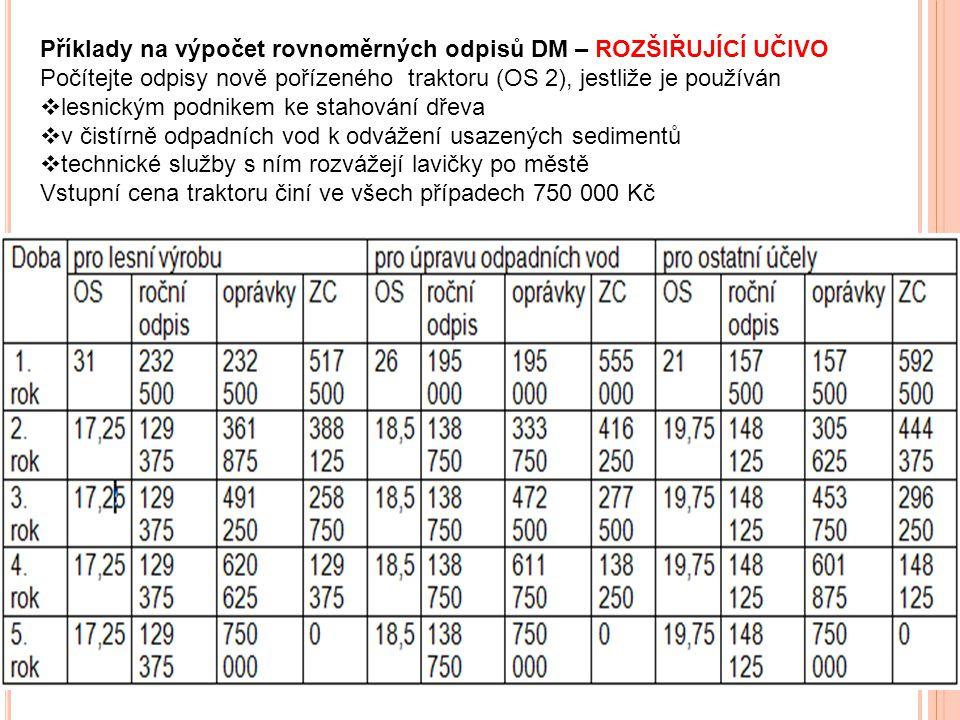 Příklady na výpočet rovnoměrných odpisů DM – ROZŠIŘUJÍCÍ UČIVO. Počítejte odpisy nově pořízeného traktoru (OS 2), jestliže je používán.