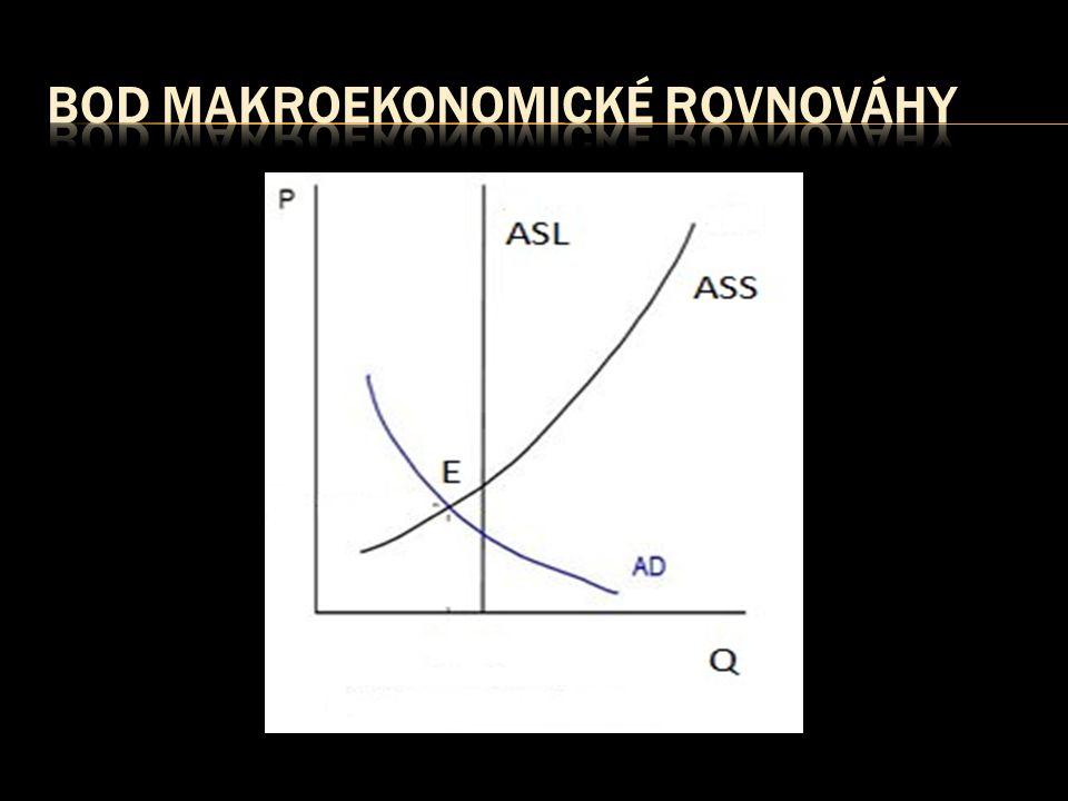 bod makroekonomické rovnováhy