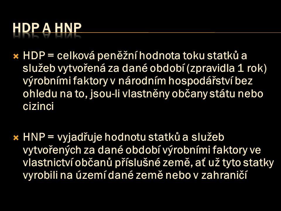 HDP a HNP