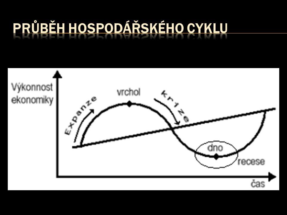 průběh hospodářského cyklu