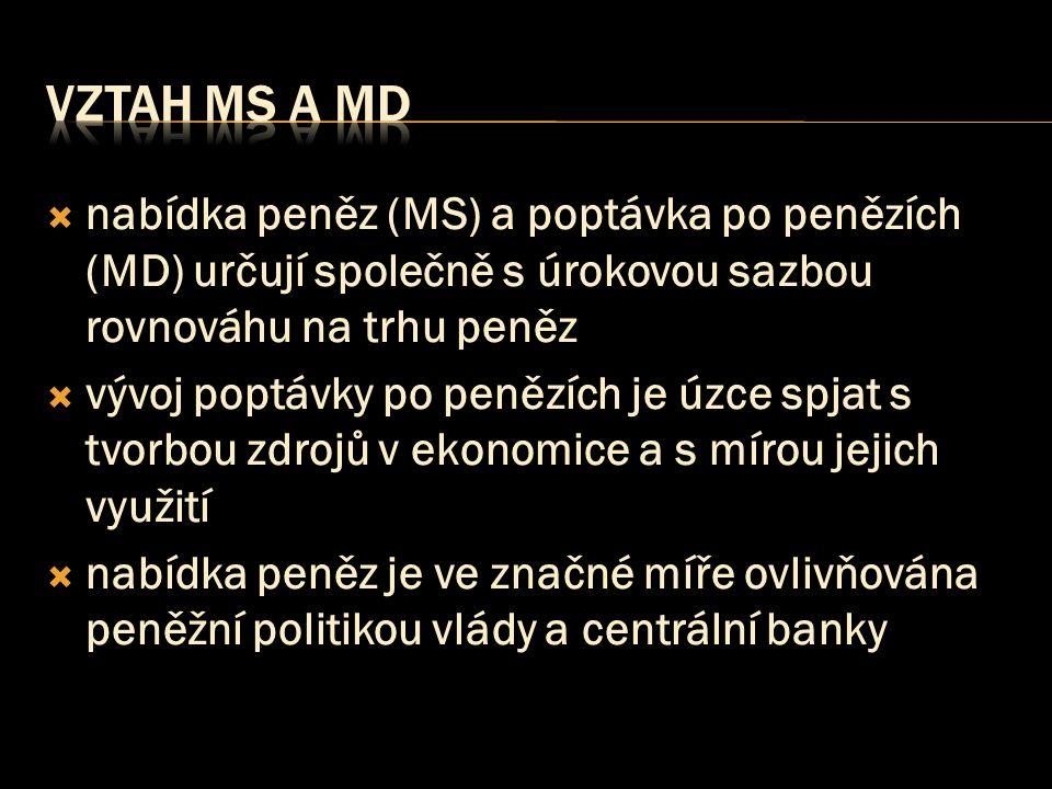 vztah Ms a Md nabídka peněz (MS) a poptávka po penězích (MD) určují společně s úrokovou sazbou rovnováhu na trhu peněz.