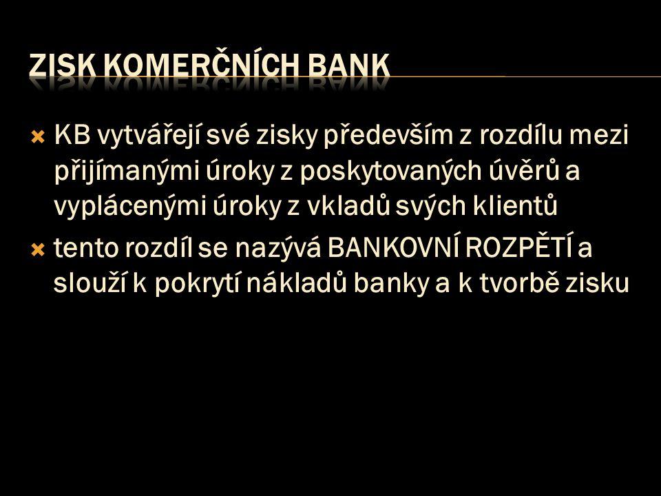 zisk komerčních bank