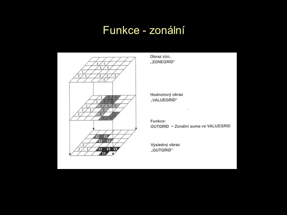 Funkce - zonální