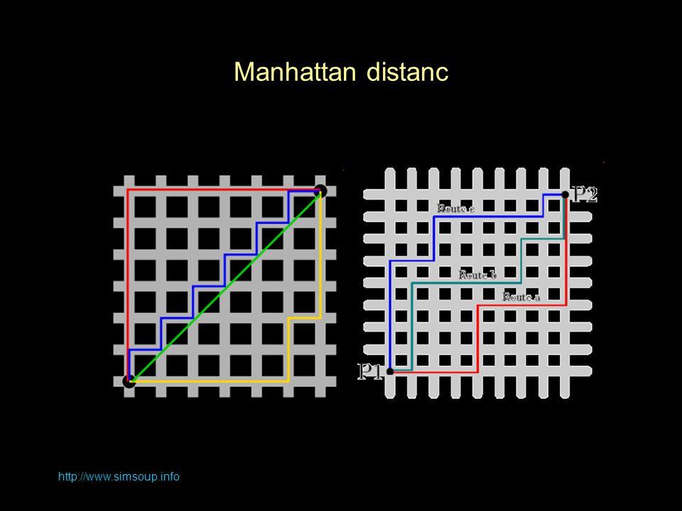 Manhattan distanc http://www.simsoup.info