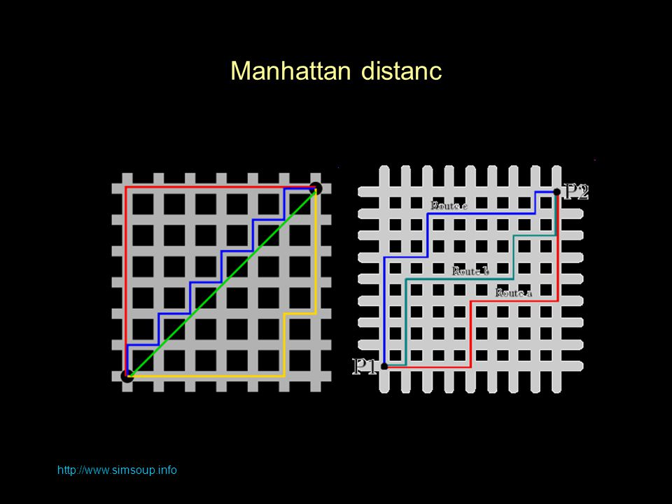 Manhattan distanc