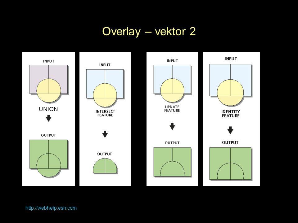 Overlay – vektor 2 UNION http://webhelp.esri.com
