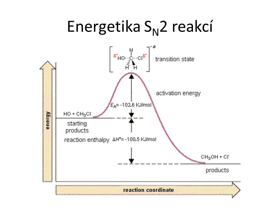 Energetika SN2 reakcí