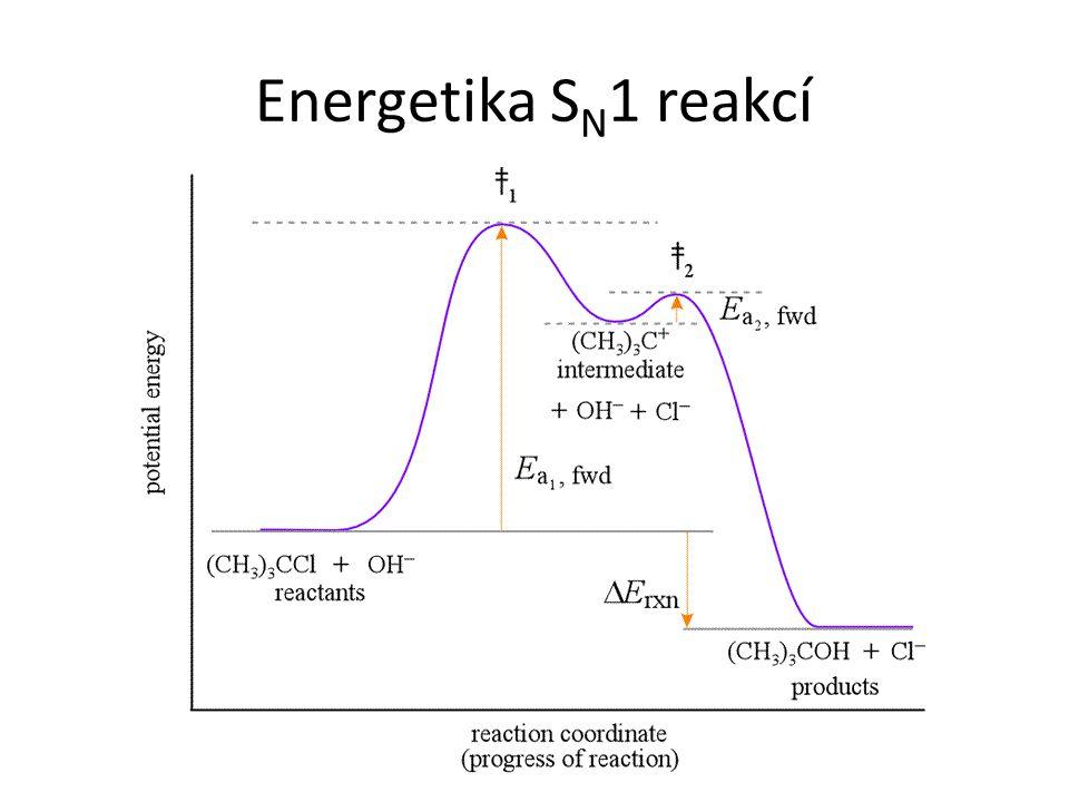 Energetika SN1 reakcí