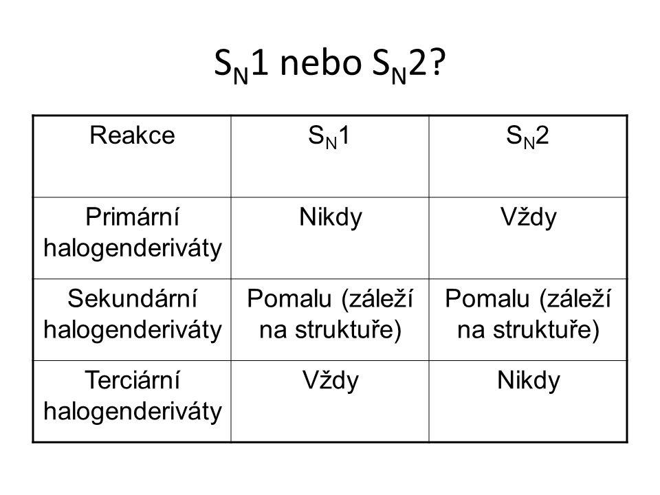 SN1 nebo SN2 Reakce SN1 SN2 Primární halogenderiváty Nikdy Vždy