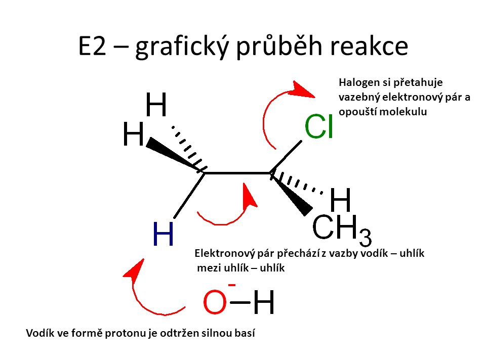 E2 – grafický průběh reakce