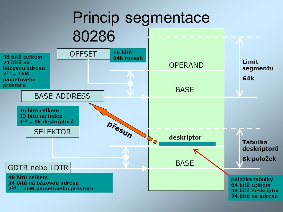 Princip segmentace 80286 OFFSET OPERAND BASE BASE ADDRESS přesun