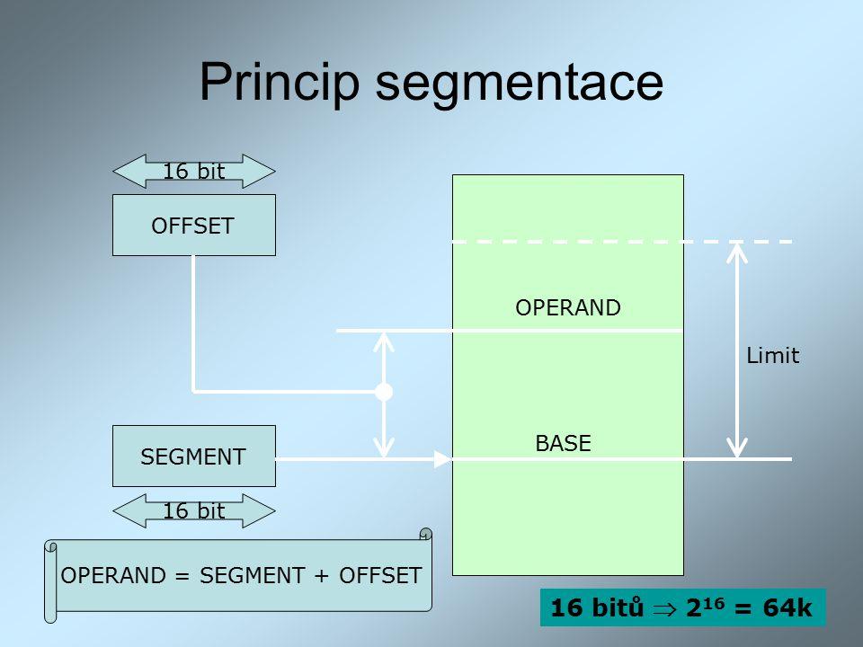 OPERAND = SEGMENT + OFFSET