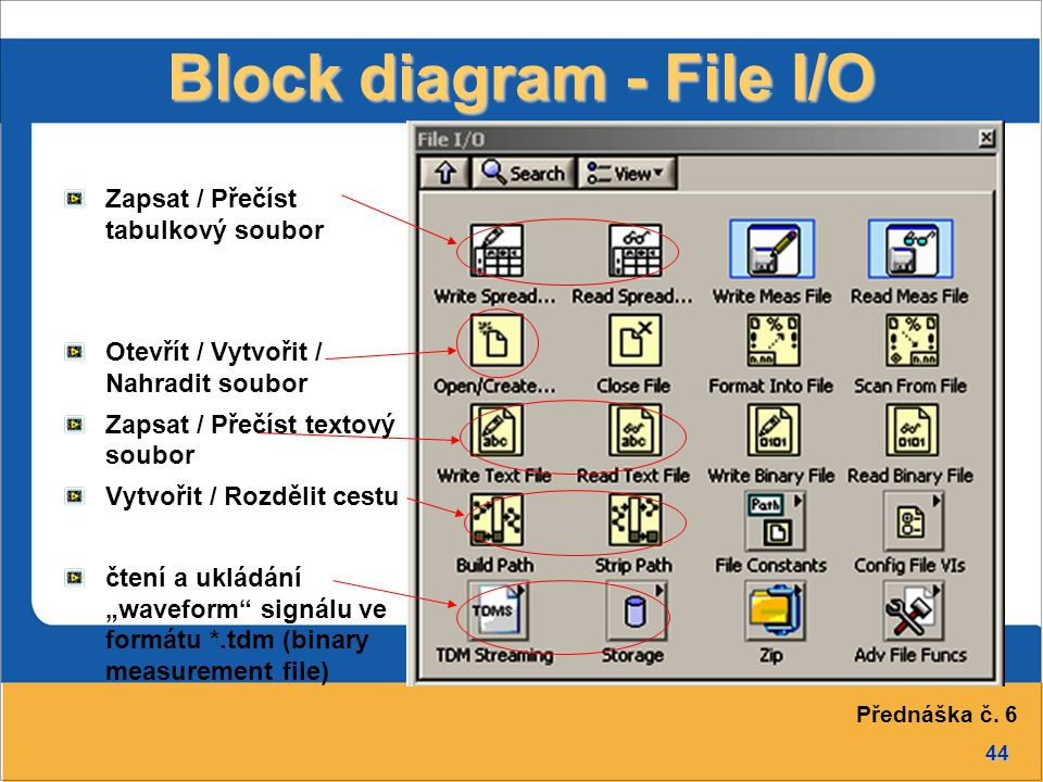 Block diagram - File I/O