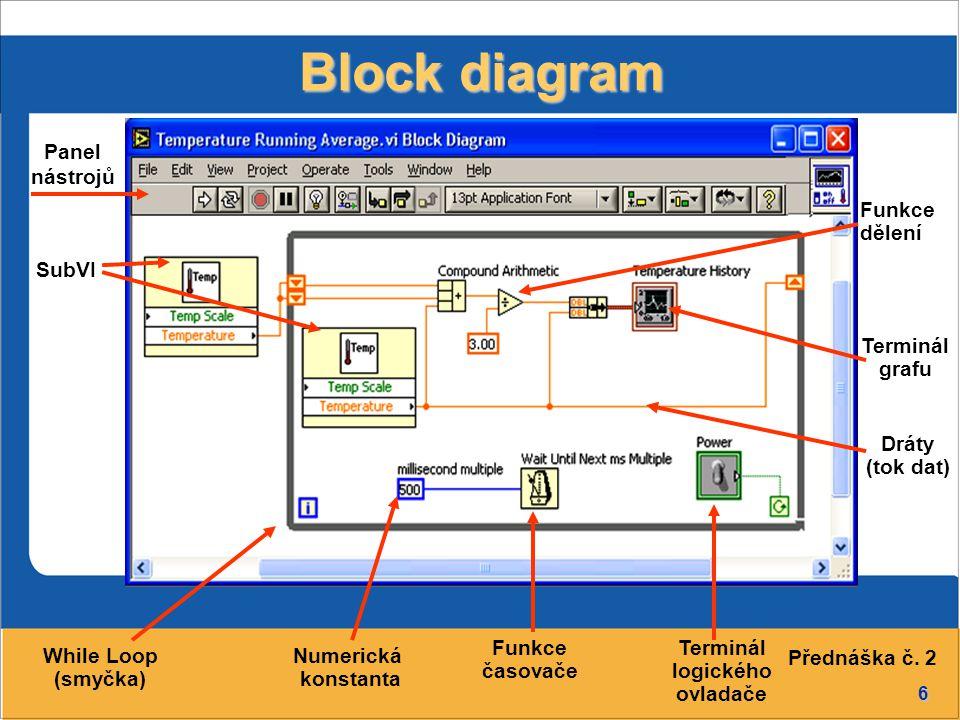 Block diagram Panel nástrojů Funkce dělení SubVI Terminál grafu Dráty