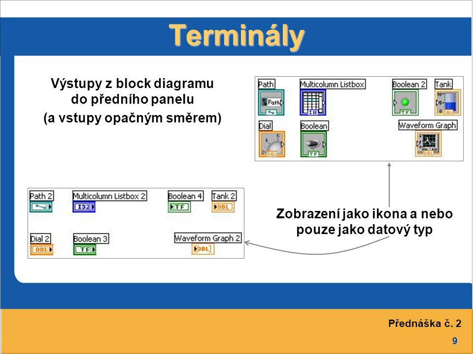 Terminály Výstupy z block diagramu do předního panelu