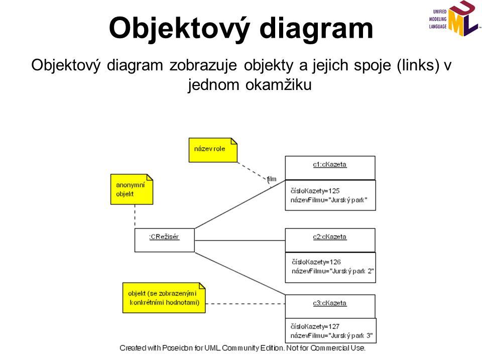 Objektový diagram Objektový diagram zobrazuje objekty a jejich spoje (links) v jednom okamžiku.