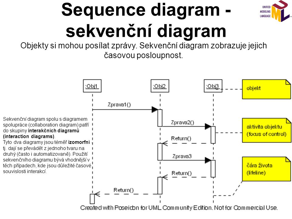 Sequence diagram - sekvenční diagram