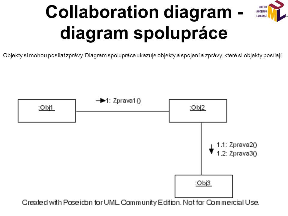 Collaboration diagram - diagram spolupráce
