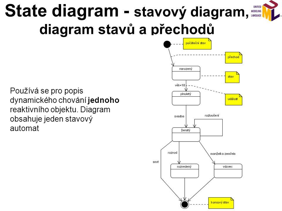 State diagram - stavový diagram, diagram stavů a přechodů
