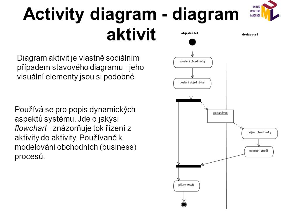 Activity diagram - diagram aktivit