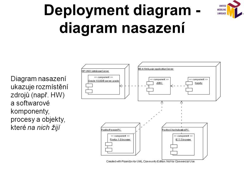 Deployment diagram - diagram nasazení