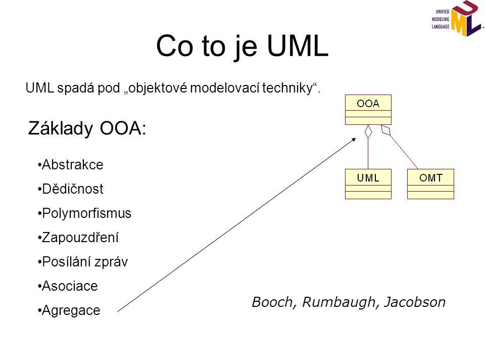 Co to je UML Základy OOA: