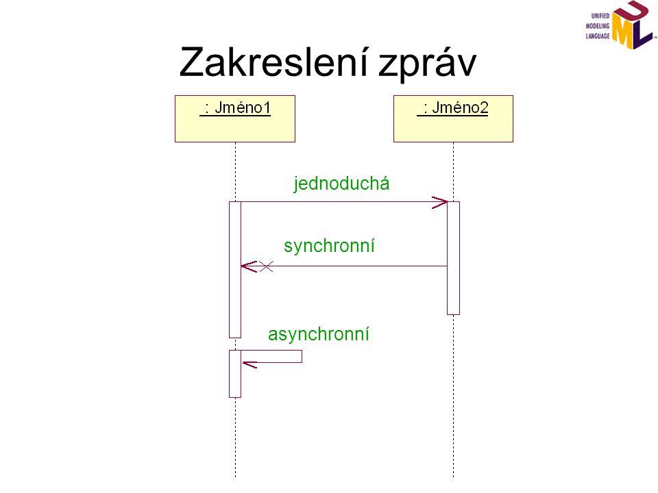 Zakreslení zpráv jednoduchá synchronní asynchronní
