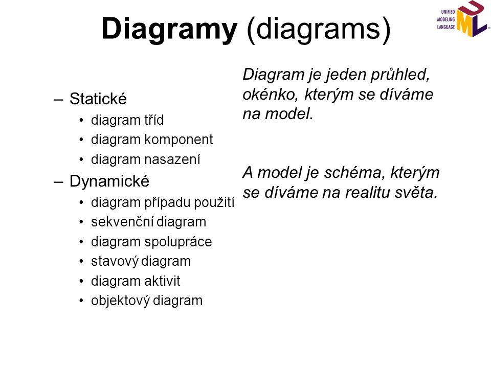 Diagramy (diagrams) Diagram je jeden průhled, okénko, kterým se díváme na model. A model je schéma, kterým se díváme na realitu světa.