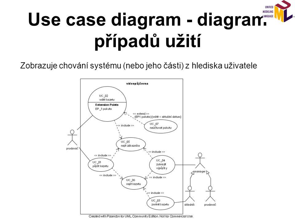 Use case diagram - diagram případů užití