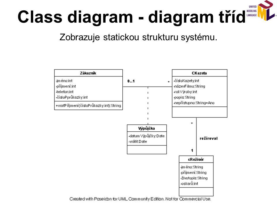 Class diagram - diagram tříd